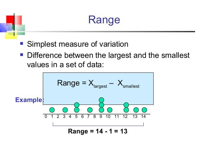 Measures of Variability: Range​