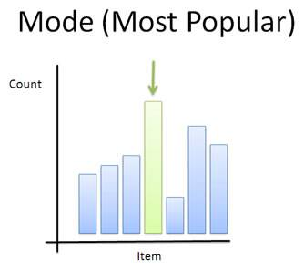 mode example